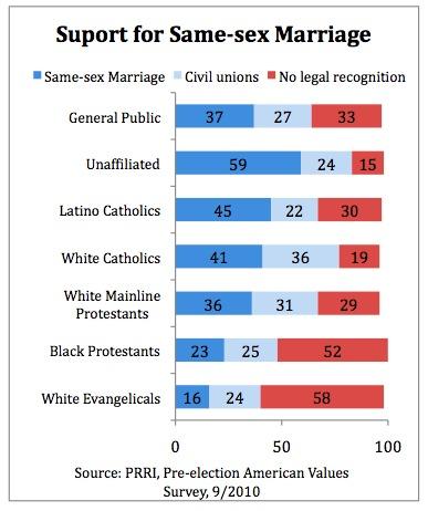 Public Religion Research Institute, cattolici e omosessualità - consenso al matrimonio e alle union civili tra persone dello stesso sesso