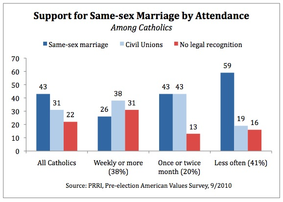 Public Religion Research Institute, cattolici e omosessualità - sostegno a matrimonio omosessuale tra cattolici praticanti e non praticanti