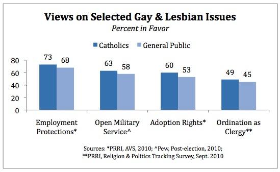 Public Religion Research Institute, cattolici e omosessualità - disponibilità dei cattolici su adozione a coppie omosessuali, servizio militare, sacerdozio, leggi a tutela