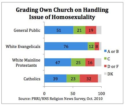 Public Religion Research Institute, cattolici e omosessualità - opinione della gestione dell'argomento omosessualità da parte dei propri luoghi di culto