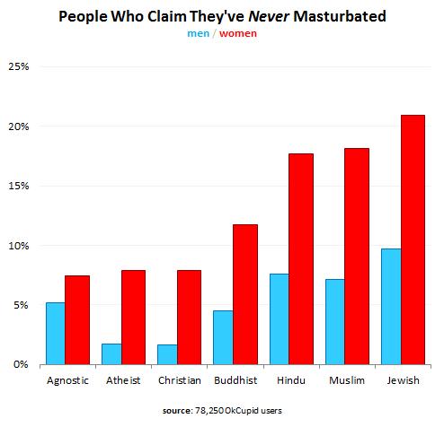OkCupid - risultati di un sondaggio sulla masturbazione