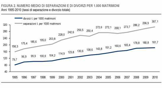 Fonte ISTAT