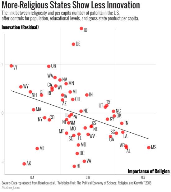 La relazione tra la religiosità di un Paese e il numero di brevetti per abitante, dopo il filtraggio di fattori includenti p