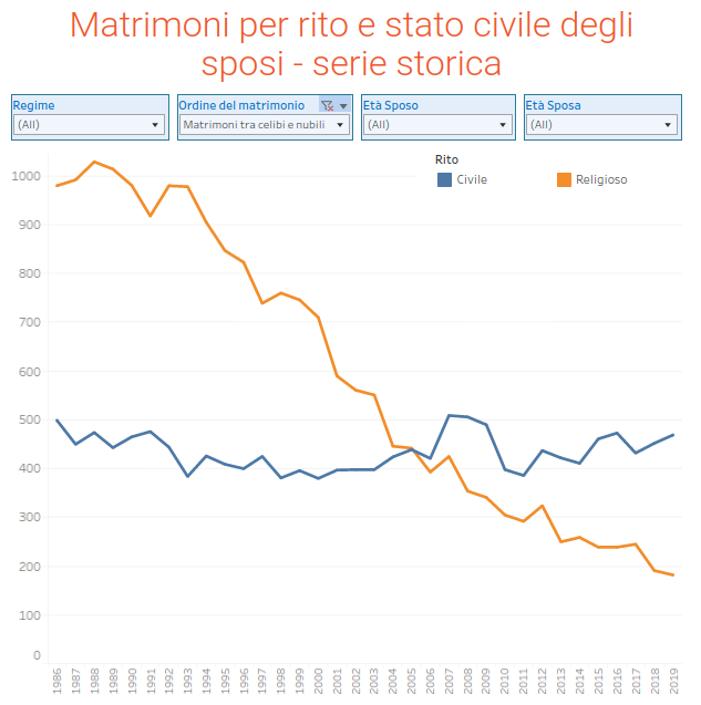 Tab 2. Bologna, matrimoni per rito (tra celibi e nubili)