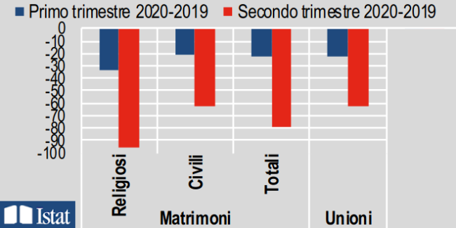 Istat - MATRIMONI, UNIONI CIVILI, SEPARAZIONI E DIVORZI ANNO 2019